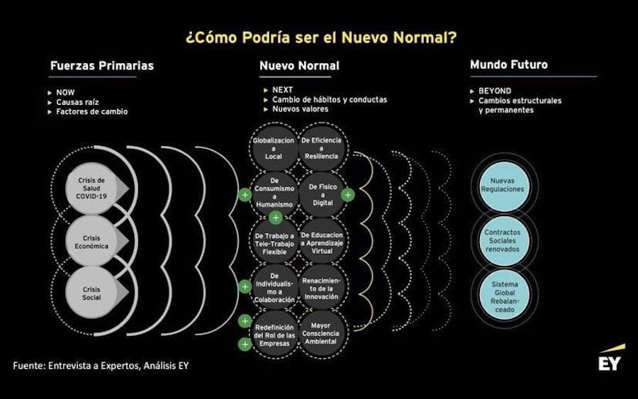 Confinamiento Responsabilidad Resiliencia ¿Como podría ser el nuevo NORMAL?